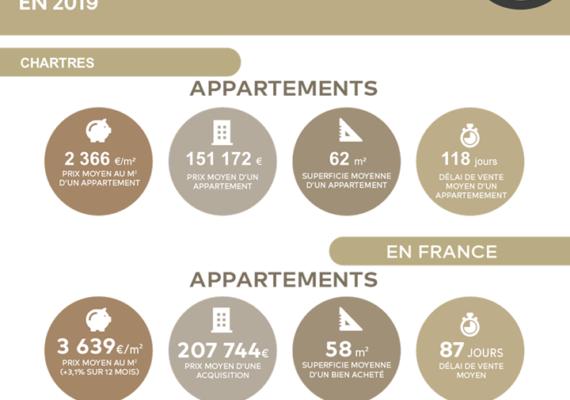 Découvrez les chiffres du marché immobilier ancien en 2019 sur Chartres !