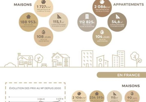 ??Découvrez sans plus attendre le marché de l'immobilier ancien et les chiffres clefs de notre région « L'Occitanie » ! ???